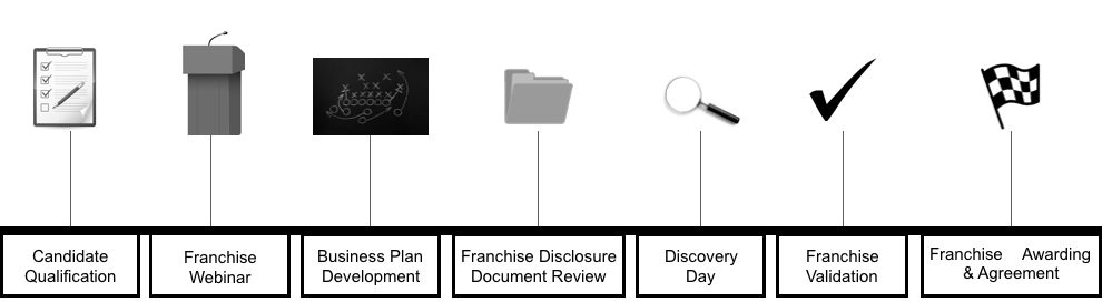 Franchise-Awarding-Process